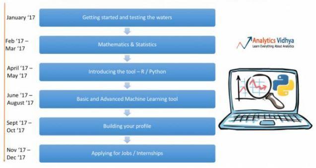 AI时代就业指南:2019 年最全的数据科学学习计划
