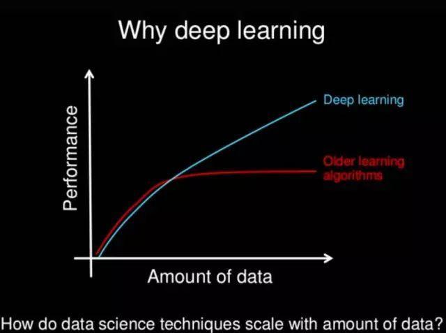 程序员为什么要学深度学习?