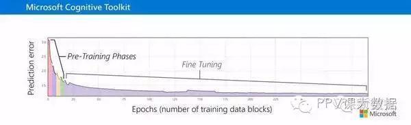 【重磅】微软开源深度学习认知工具包:增加 Python 绑定,支持增强学习
