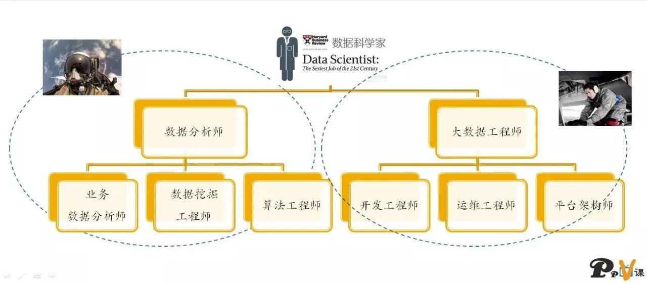 数据科学家的自我修养